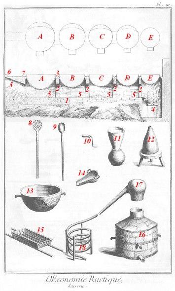 usine sucri re selon l 39 encyclop die ou dictionnaire raisonn des sciences des arts et des. Black Bedroom Furniture Sets. Home Design Ideas